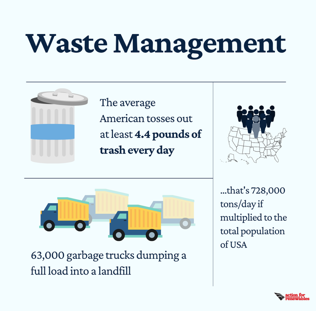 waste management stats